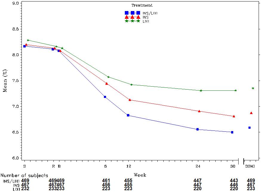 SOLIQUA 100/33® (insulin glargine and lixisenatide injection